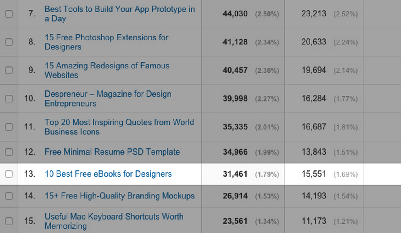 google analytics results - ebooks popup