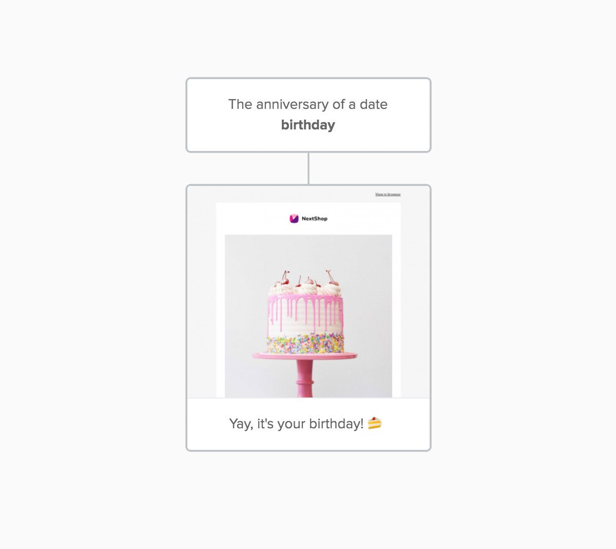 automated birthday email