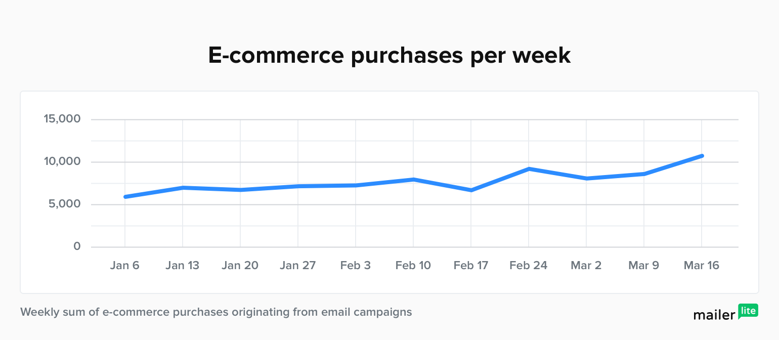 ecommerce email marketing statistics