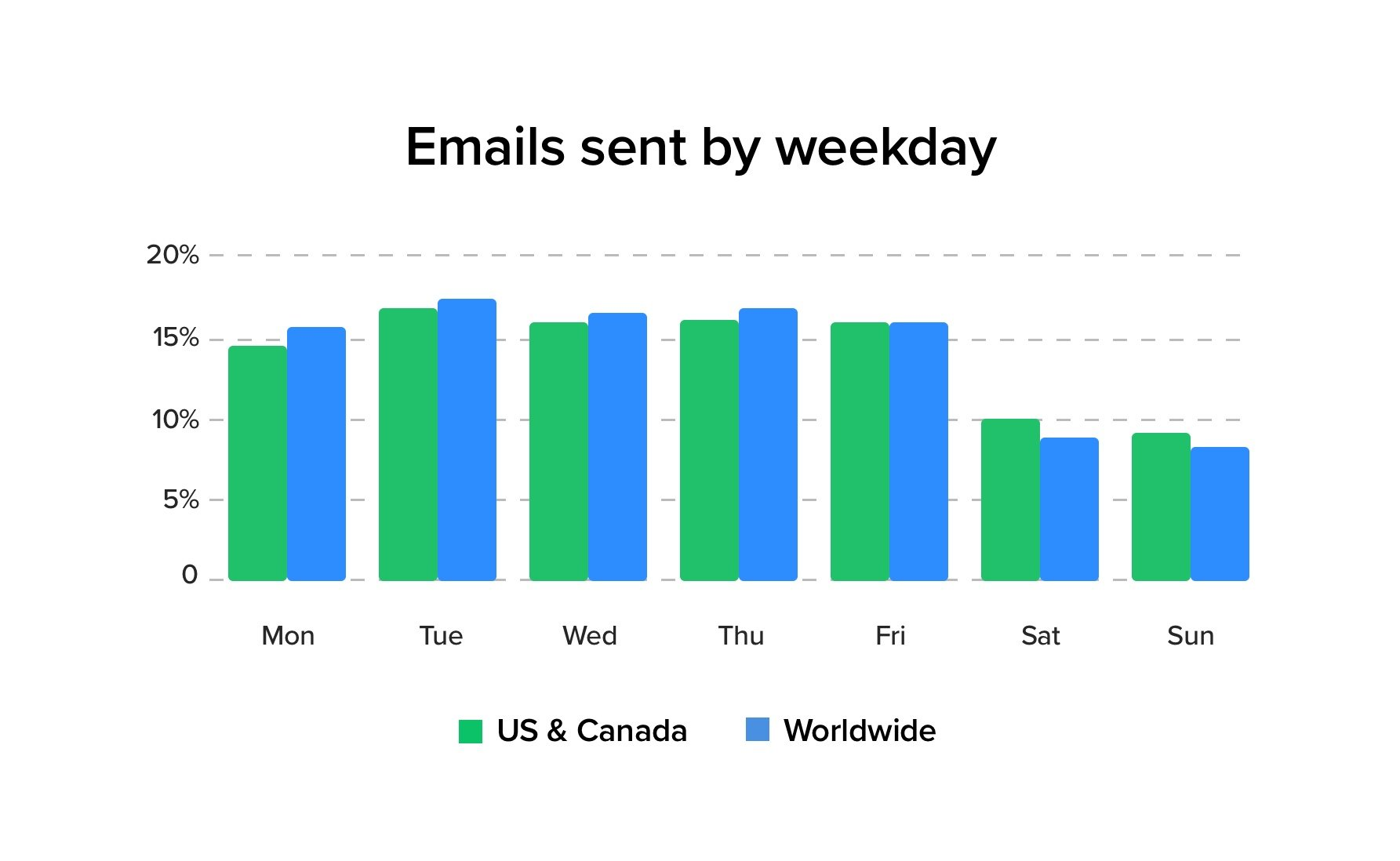 Number of emails sent by weekday