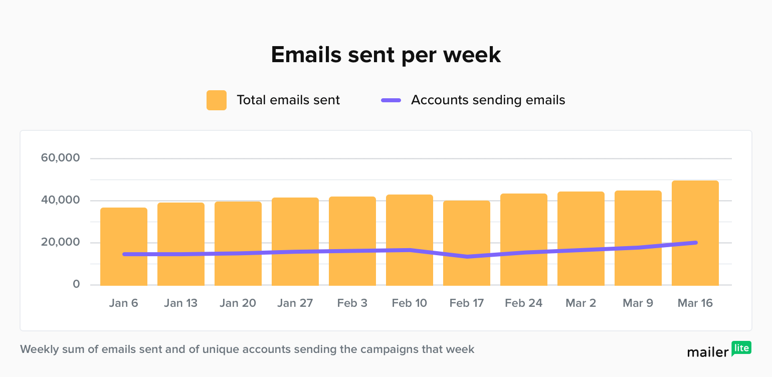 emails sent per week and number of accounts sending the emails