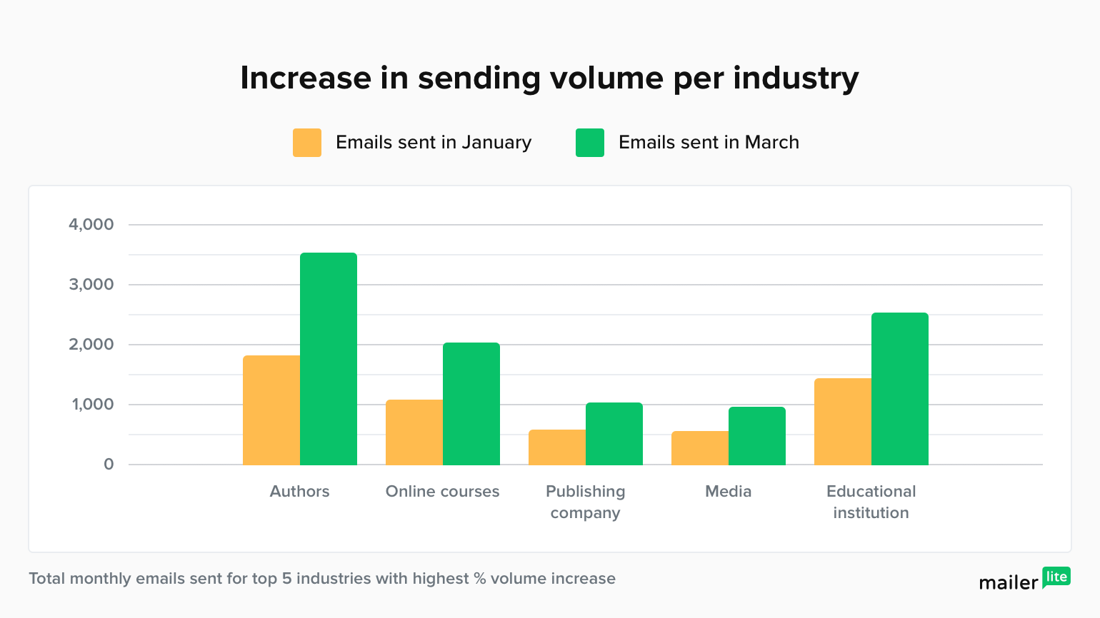 email sending volumes by industries