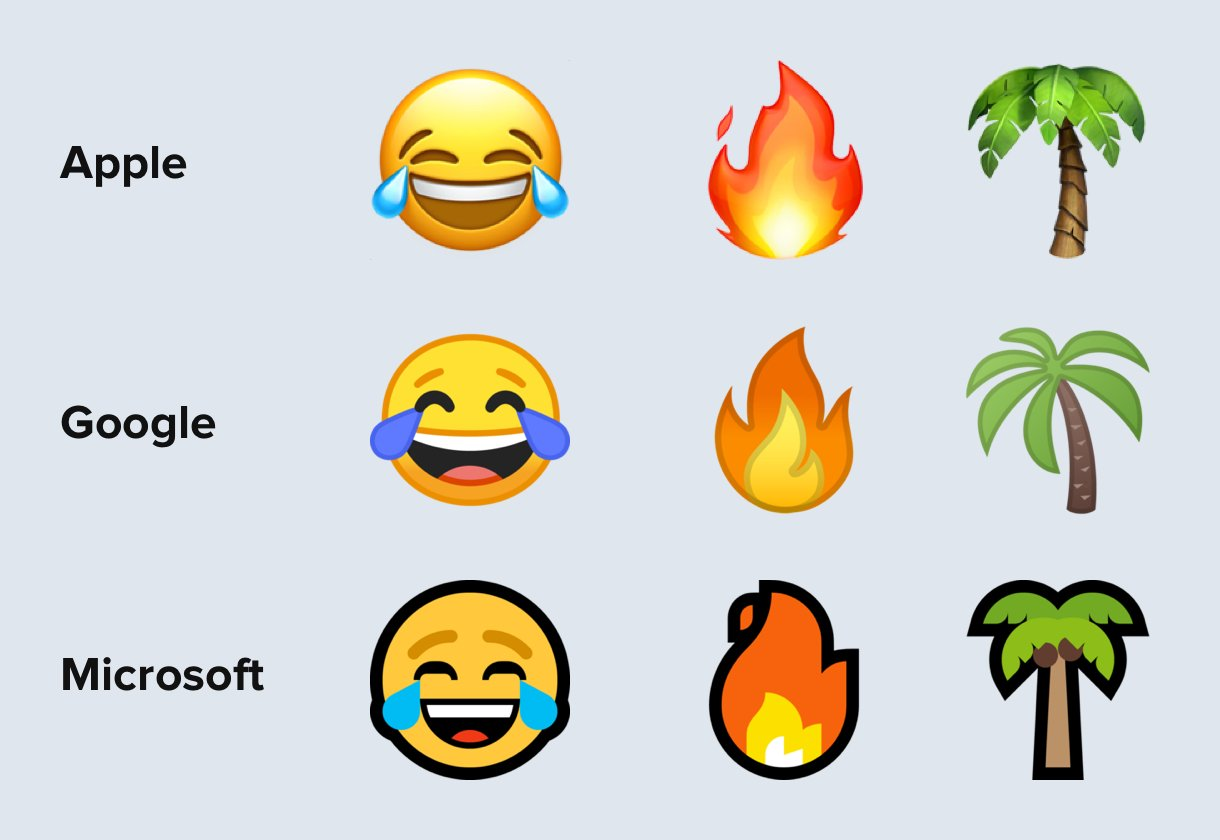 how do apple google and microsoft display emojis