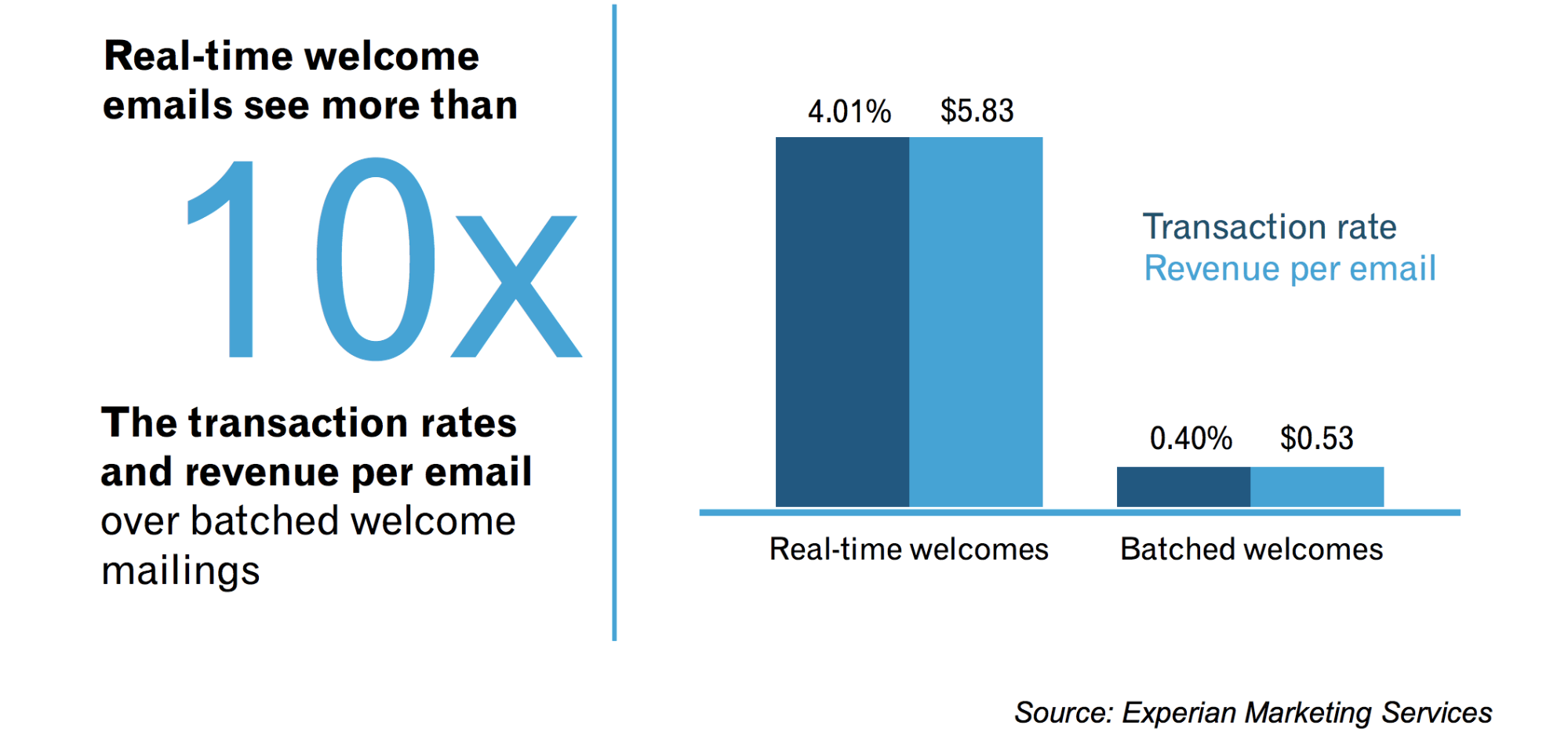 experian email chart