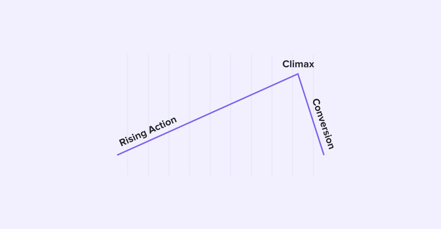 Rising action, climax and conversion for a CTA