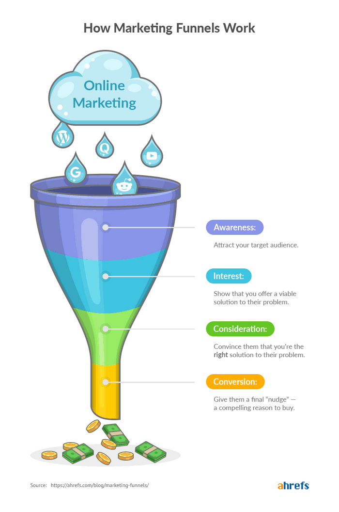 how marketing funnels work