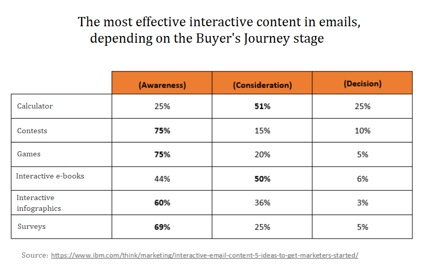 How To Use Interactive Content In Newsletters (5 Examples