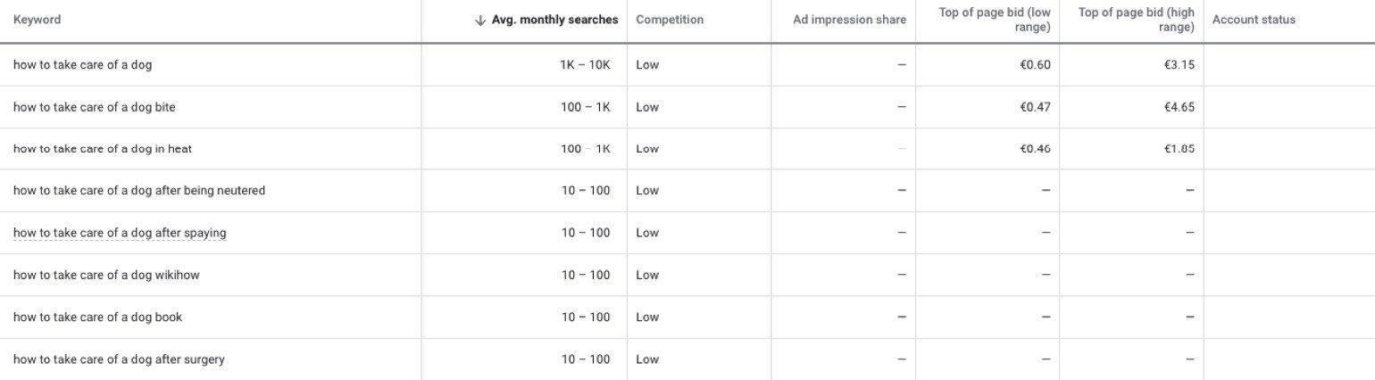 keyword planner limited search volume example