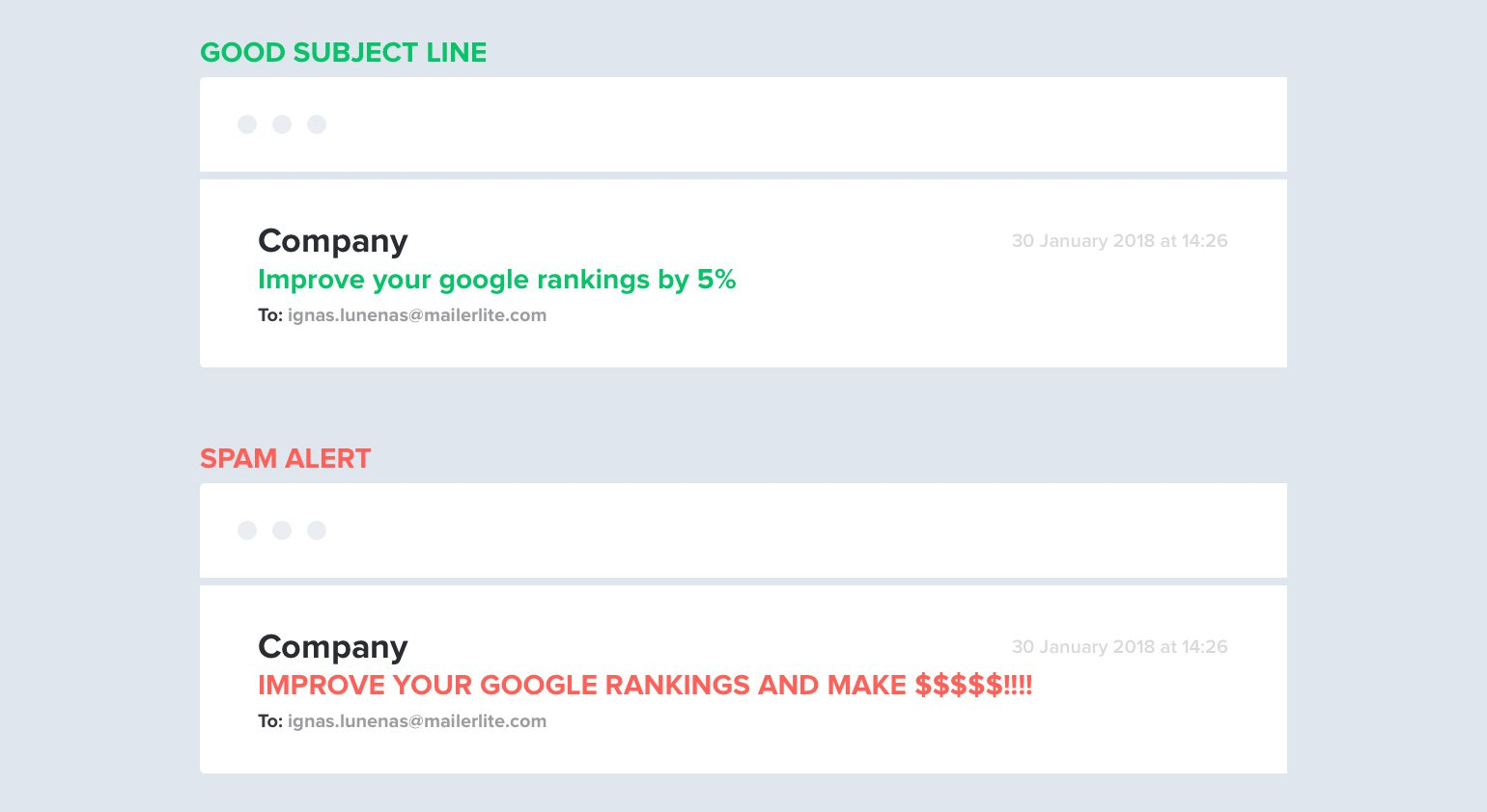 Writing Email Subject Lines and 11+ examples - MailerLite