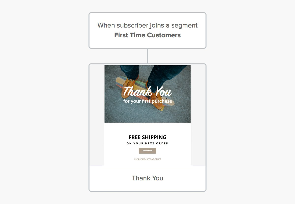 Thank you email template - automation - email marketing integration for Shopify - MailerLite