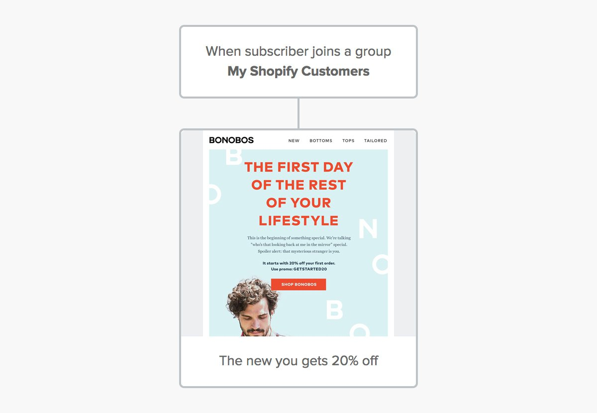 Welcome automation example - email marketing for Shopify - MailerLite